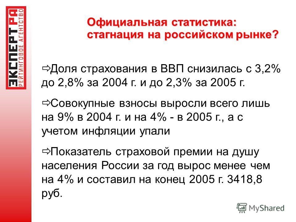 Официальная статистика: стагнация на российском рынке? Доля страхования в ВВП снизилась с 3,2% до 2,8% за 2004 г. и до 2,3% за 2005 г. Совокупные взносы выросли всего лишь на 9% в 2004 г. и на 4% - в 2005 г., а с учетом инфляции упали Показатель стра