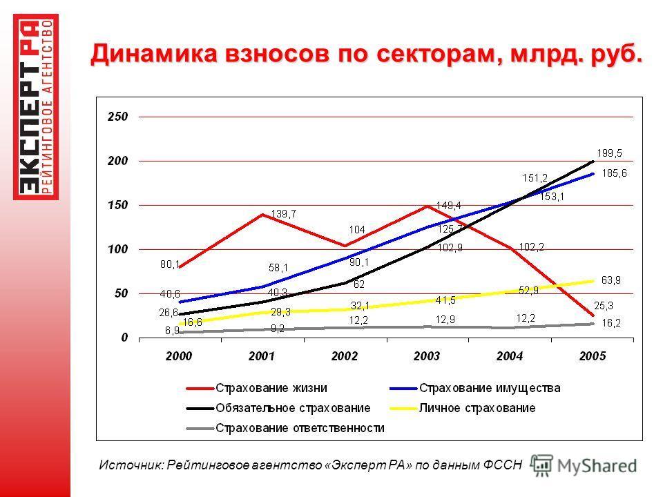 Динамика взносов по секторам, млрд. руб. Источник: Рейтинговое агентство «Эксперт РА» по данным ФССН