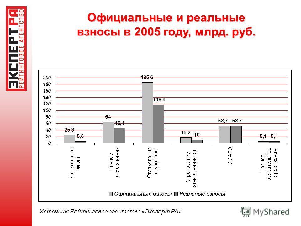 Официальные и реальные взносы в 2005 году, млрд. руб. Источник: Рейтинговое агентство «Эксперт РА»