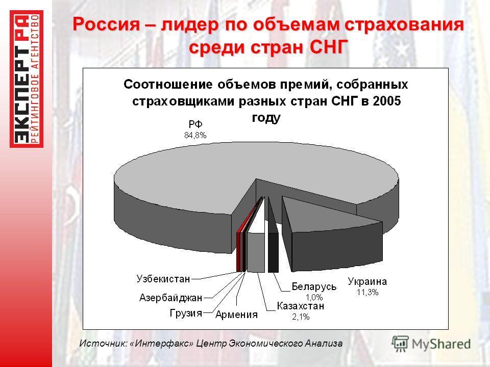 Россия – лидер по объемам страхования среди стран СНГ Источник: «Интерфакс» Центр Экономического Анализа