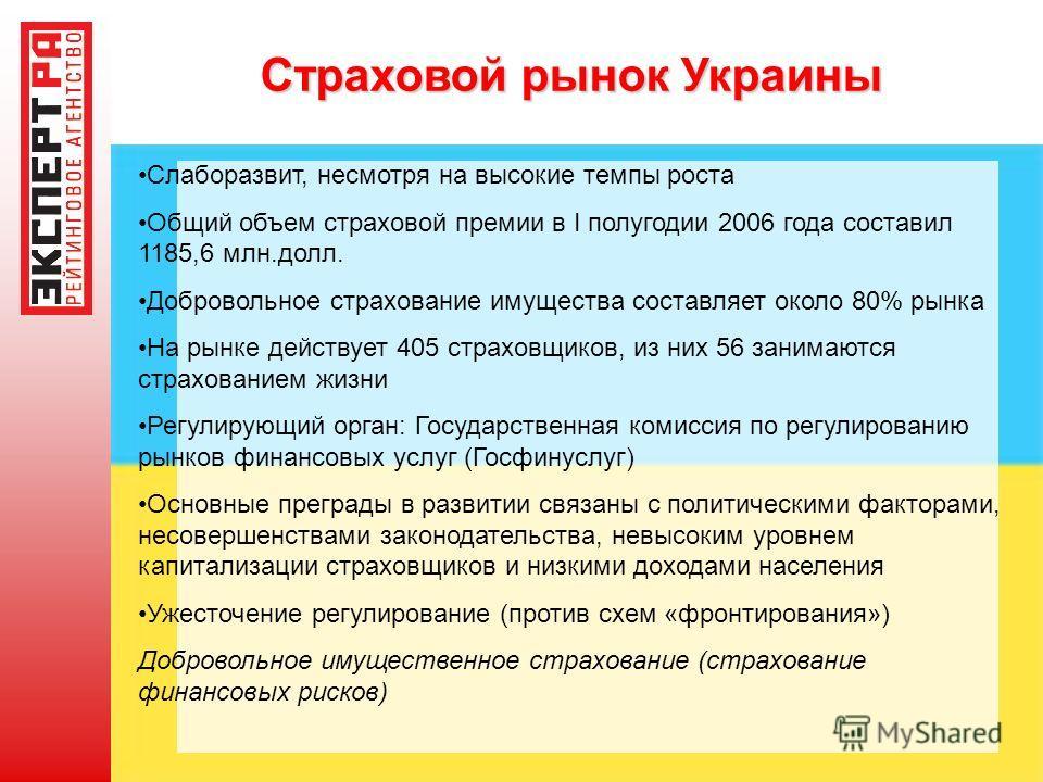 Страховой рынок Украины Слаборазвит, несмотря на высокие темпы роста Общий объем страховой премии в I полугодии 2006 года составил 1185,6 млн.долл. Добровольное страхование имущества составляет около 80% рынка На рынке действует 405 страховщиков, из