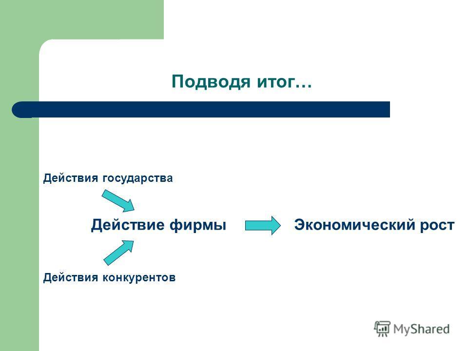 Подводя итог… Действие фирмы Действия конкурентов Действия государства Экономический рост