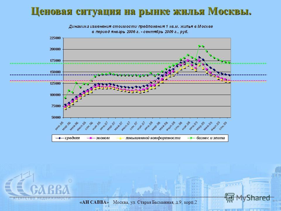 «АН САВВА» Москва, ул. Старая Басманная, д.9, корп.2 Ценовая ситуация на рынке жилья Москвы.