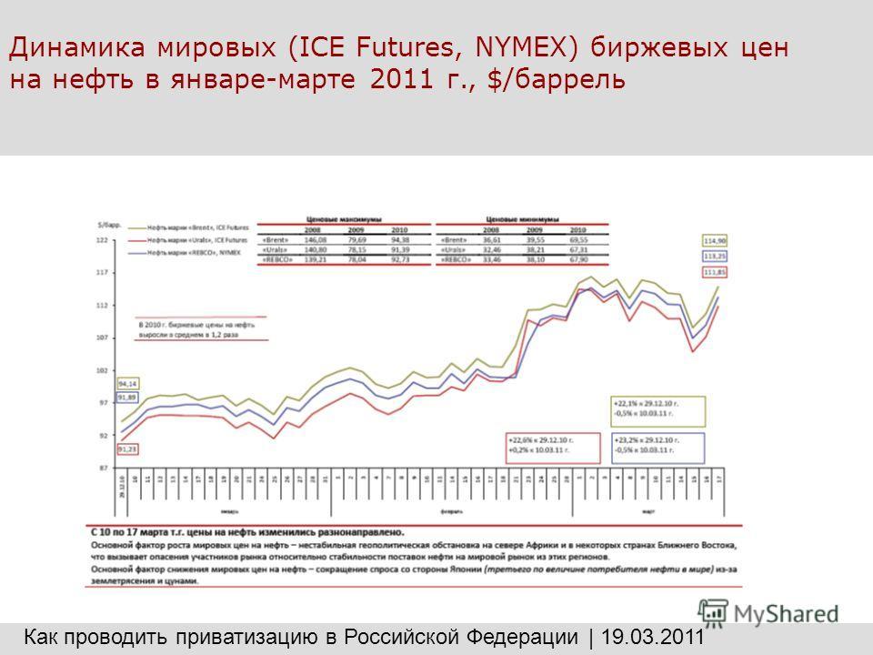 Динамика мировых (ICE Futures, NYMEX) биржевых цен на нефть в январе-марте 2011 г., $/баррель Как проводить приватизацию в Российской Федерации | 19.03.2011
