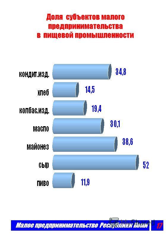 Малое предпринимательство Республики Коми 16 Малое предпринимательство обеспечивает производство значительной части продукции и товаров w Субъекты малого предпринимательства добывают почти четверть нефти и треть газа, производят более половины кирпич