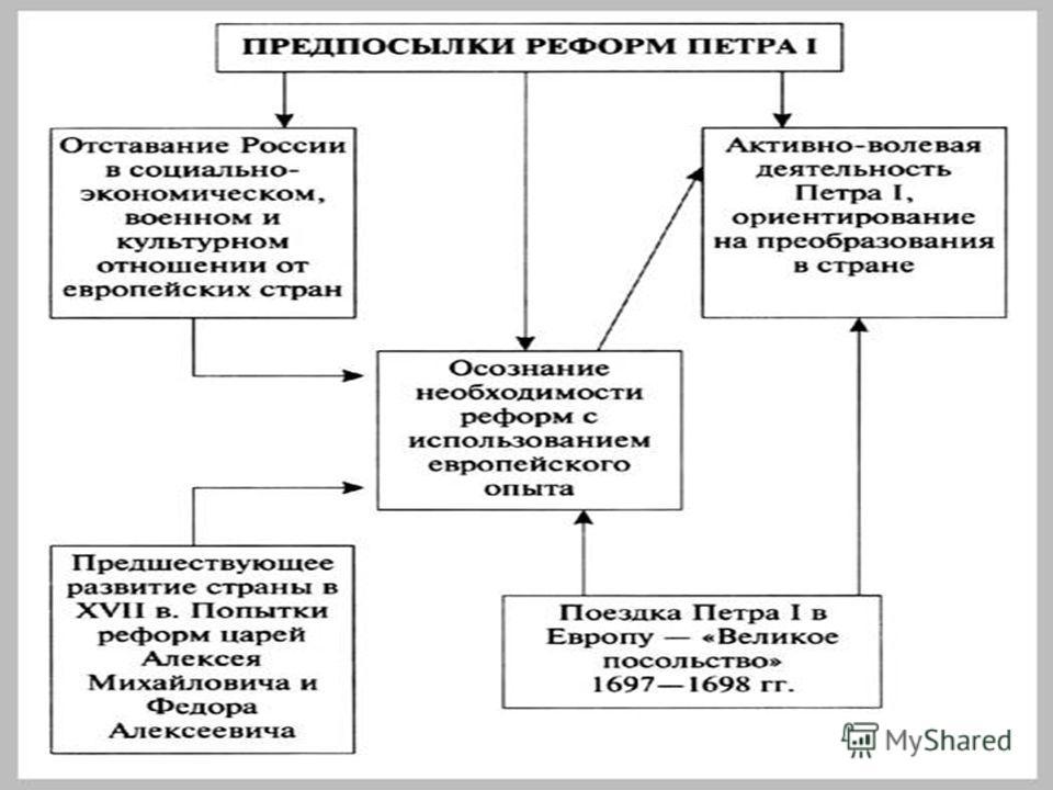 Россия, как и другие страны Европы XVII века, встала на путь модернизации.Начало этому процессу положили реформы Петра-I, охватившие многие сферы жизни общества.