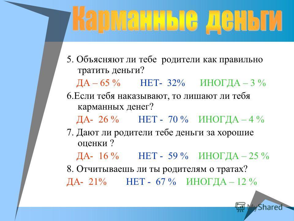 5. Объясняют ли тебе родители как правильно тратить деньги? ДА – 65 % НЕТ- 32% ИНОГДА – 3 % 6.Если тебя наказывают, то лишают ли тебя карманных денег? ДА- 26 % НЕТ - 70 % ИНОГДА – 4 % 7. Дают ли родители тебе деньги за хорошие оценки ? ДА- 16 % НЕТ -