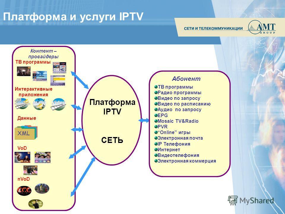 Платформа и услуги IPTV Контент – провайдеры XML ТВ программы Интерактивные приложения Данные nVoD VoD Контент – провайдеры XML ТВ программы Интерактивные приложения Данные nVoD VoD Платформа IPTV СЕТЬ Абонент ТВ программы Радио программы Видео по за