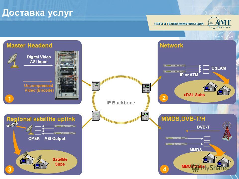 IP Backbone Digital Video ASI input Uncompressed Video (Encode) 1 Master Headend xDSL Subs 2 IP or ATM DSLAM Network MMDS 4 MMDS Subs MMDS,DVB-T/H DVB-T Satellite Subs ASI OutputQPSK 3 Regional satellite uplink Доставка услуг