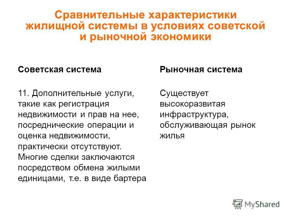 Сравнительные характеристики жилищной системы в условиях советской и рыночной экономики Советская системаРыночная система 11. Дополнительные услуги, такие как регистрация недвижимости и прав на нее, посреднические операции и оценка недвижимости, прак