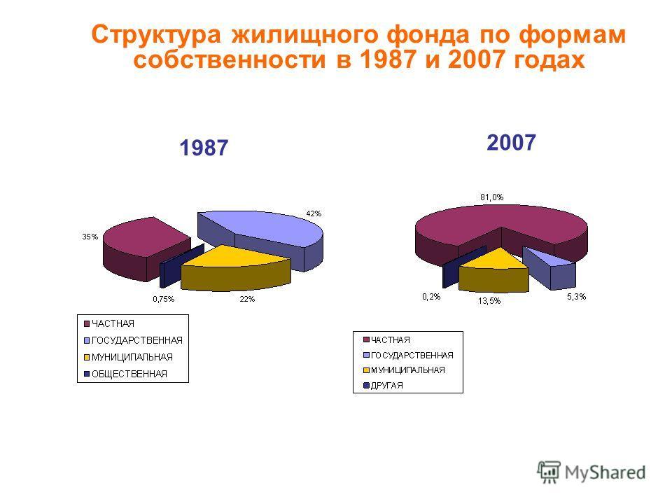 Структура жилищного фонда по формам собственности в 1987 и 2007 годах 2007 1987