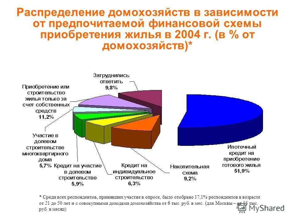 Распределение домохозяйств в зависимости от предпочитаемой финансовой схемы приобретения жилья в 2004 г. (в % от домохозяйств)* * Среди всех респондентов, принявших участие в опросе, было отобрано 17,1% респондентов в возрасте от 21 до 50 лет и с сов