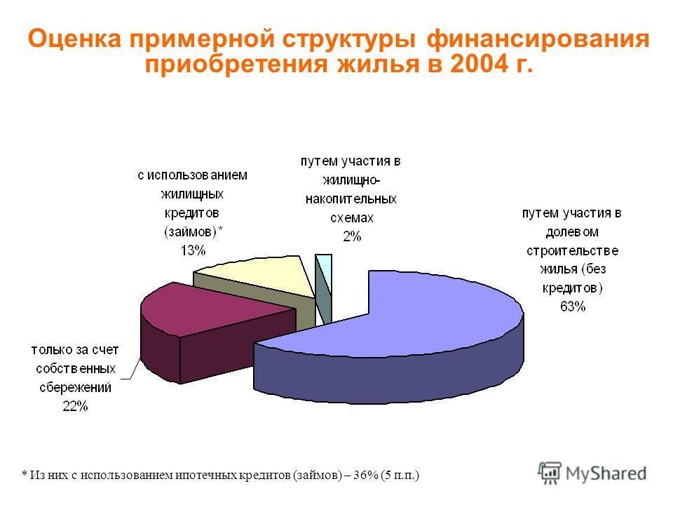 Оценка примерной структуры финансирования приобретения жилья в 2004 г. * Из них с использованием ипотечных кредитов (займов) – 36% (5 п.п.)
