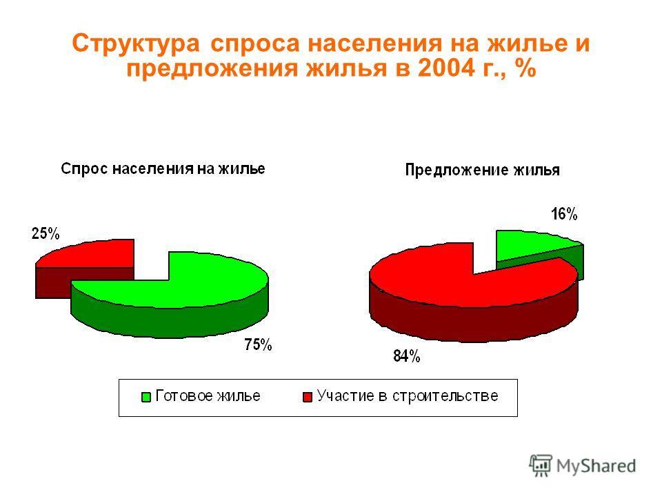 Структура спроса населения на жилье и предложения жилья в 2004 г., %