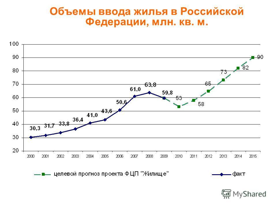 Объемы ввода жилья в Российской Федерации, млн. кв. м.