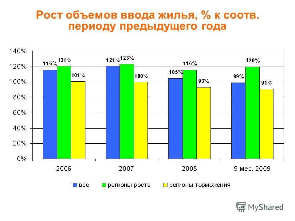 Рост объемов ввода жилья, % к соотв. периоду предыдущего года