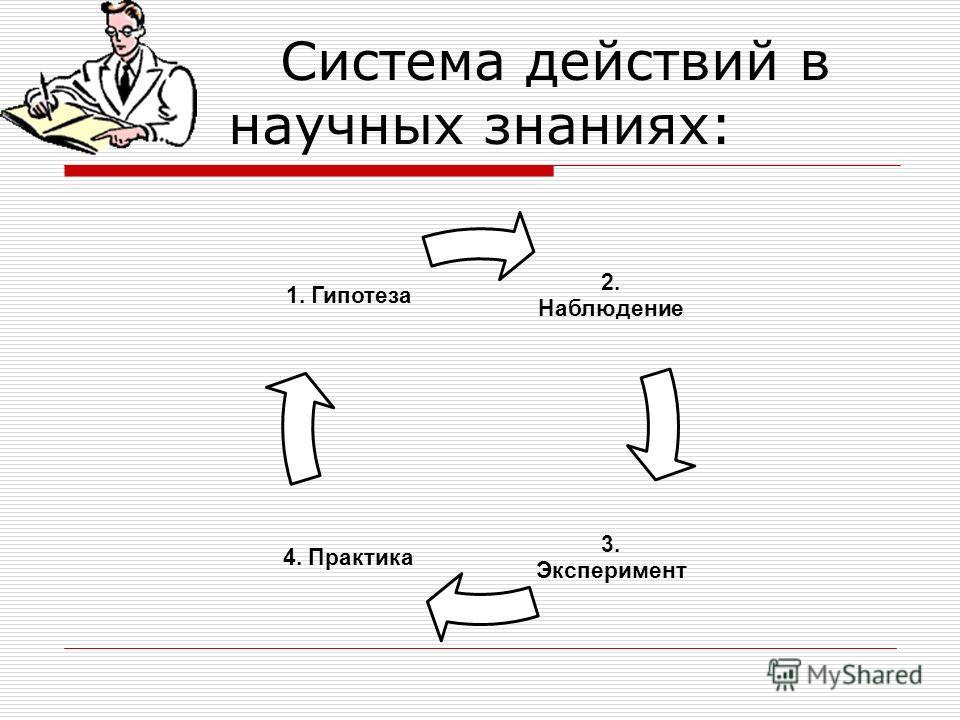 Система действий в научных знаниях: 2. Наблюдение 3. Эксперимент 4. Практика 1. Гипотеза