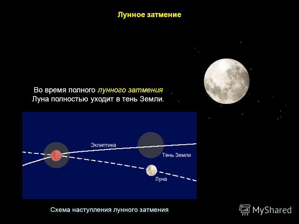 Схема наступления лунного затмения Лунное затмение Во время полного лунного затмения Луна полностью уходит в тень Земли.
