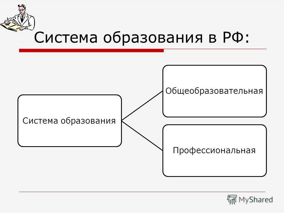 Система образования в РФ: Система образованияОбщеобразовательнаяПрофессиональная