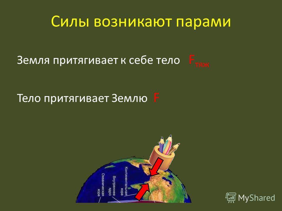 Силы возникают парами Земля притягивает к себе тело F тяж Тело притягивает Землю F