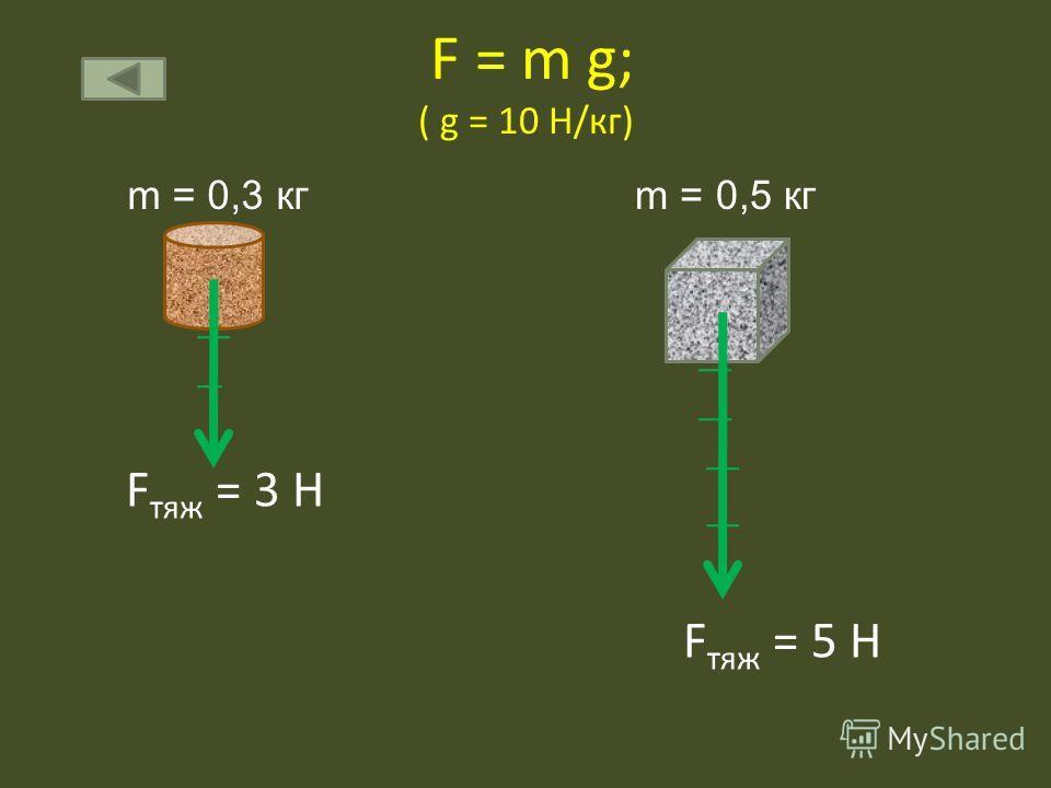 F = m g; ( g = 10 Н/кг) F тяж = 3 Н F тяж = 5 Н m = 0,3 кгm = 0,5 кг