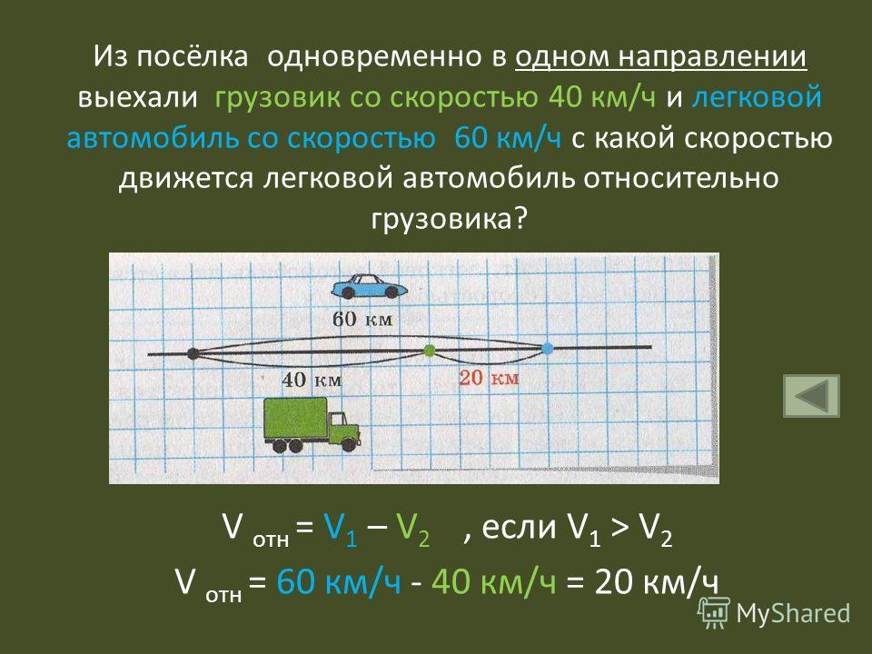 Из посёлка одновременно в одном направлении выехали грузовик со скоростью 40 км/ч и легковой автомобиль со скоростью 60 км/ч с какой скоростью движется легковой автомобиль относительно грузовика? V отн = V 1 – V 2, если V 1 > V 2 V отн = 60 км/ч - 40