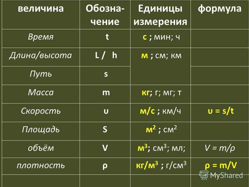 величинаОбозна- чение Единицы измерения формула Время t с ; мин; ч Длина/высота L / h м ; см; км Путь s Масса m кг; г; мг; т Скорость υм/с ; км/ч υ = s/t ПлощадьS м 2 ; см 2 объёмV м 3 ; см 3 ; мл;V = m/ρ плотностьρ кг/м 3 ; г/см 3 ρ = m/V