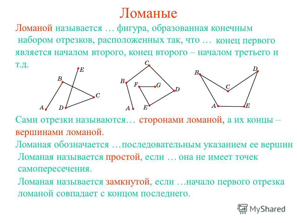 Ломаные Ломаной называется … фигура, образованная конечным набором отрезков, расположенных так, что … Сами отрезки называются…сторонами ломаной, а их концы – конец первого является началом второго, конец второго – началом третьего и т.д. вершинами ло
