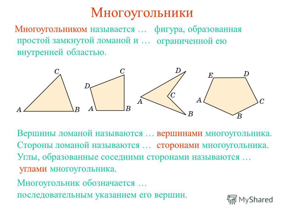 Многоугольники Многоугольником называется … фигура, образованная простой замкнутой ломаной и … вершинами многоугольника.Вершины ломаной называются … сторонами многоугольника.Стороны ломаной называются … углами многоугольника. Углы, образованные сосед