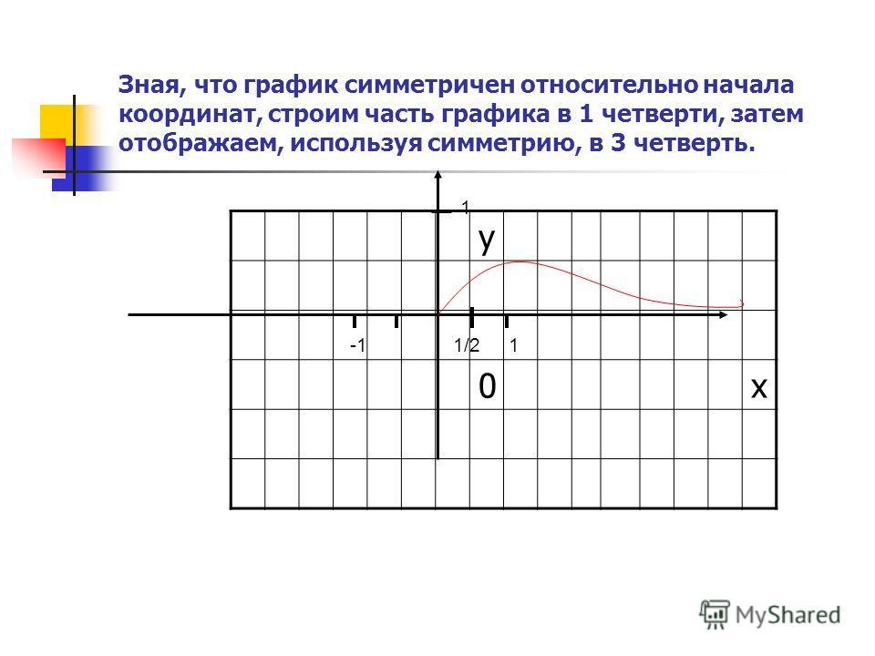 Зная, что график симметричен относительно начала координат, строим часть графика в 1 четверти, затем отображаем, используя симметрию, в 3 четверть. у 0х 1/21 1