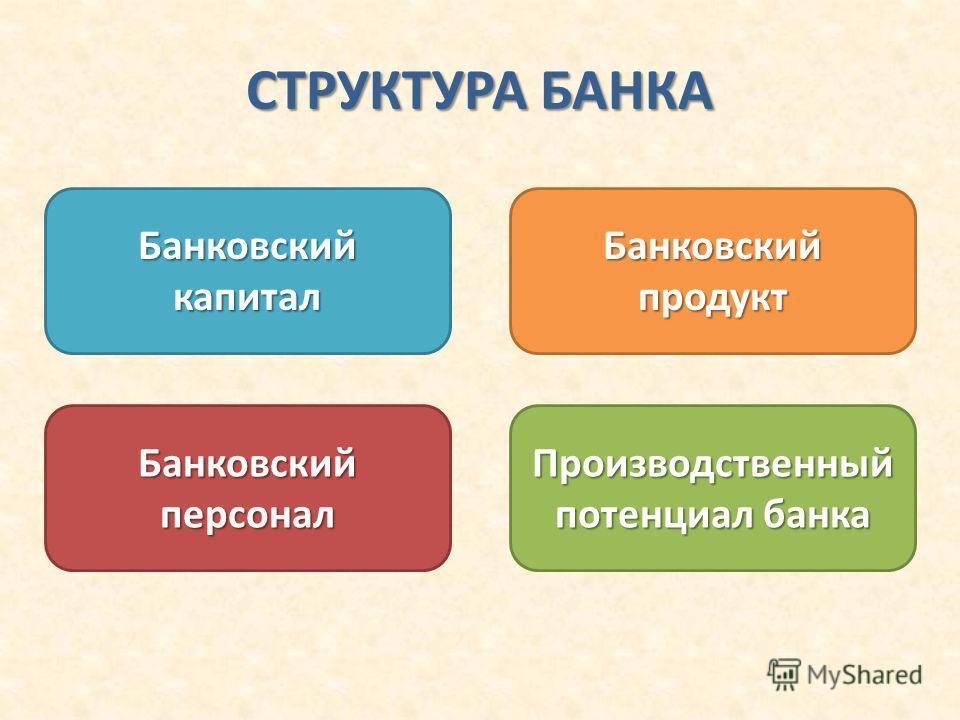 СТРУКТУРА БАНКА Банковский капитал Банковский продукт Банковский персонал Производственный потенциал банка