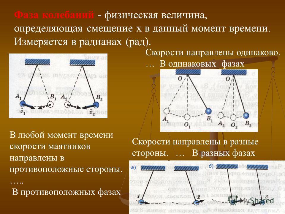 Фаза колебаний - физическая величина, определяющая смещение x в данный момент времени. Измеряется в радианах (рад). В любой момент времени скорости маятников направлены в противоположные стороны. ….. В противоположных фазах Скорости направлены в разн