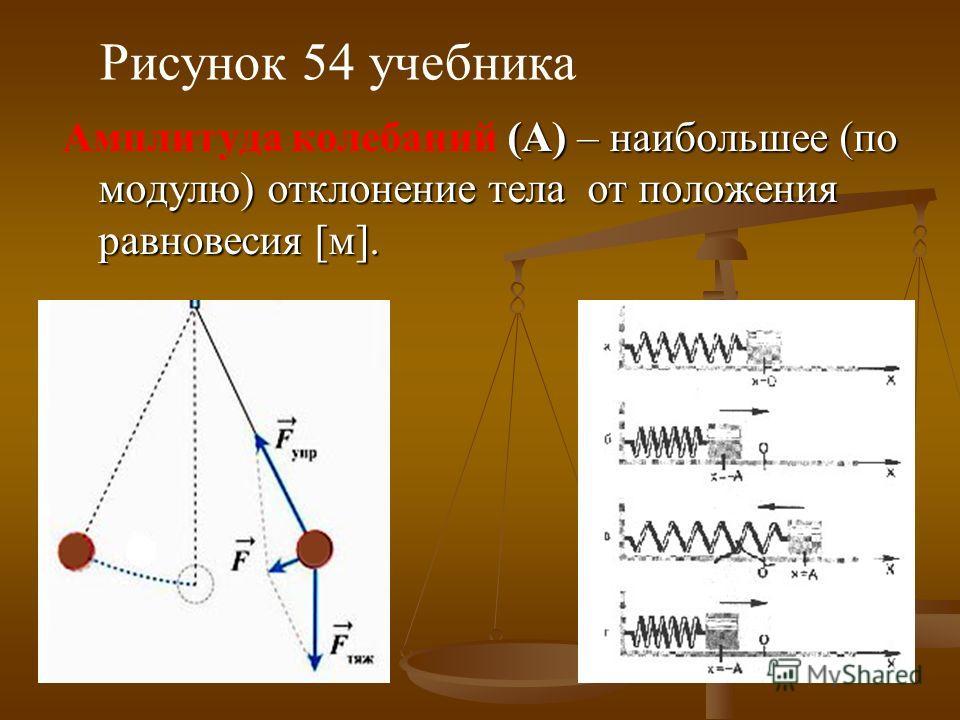 (А) – наибольшее (по модулю) отклонение тела от положения равновесия [м]. Амплитуда колебаний (А) – наибольшее (по модулю) отклонение тела от положения равновесия [м]. Рисунок 54 учебника