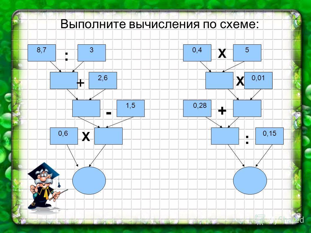 Выполните вычисления по схеме: 8,73 2,6 1,5 0,6 0,45 0,01 0,28 0,15 : + - Х Х Х + :