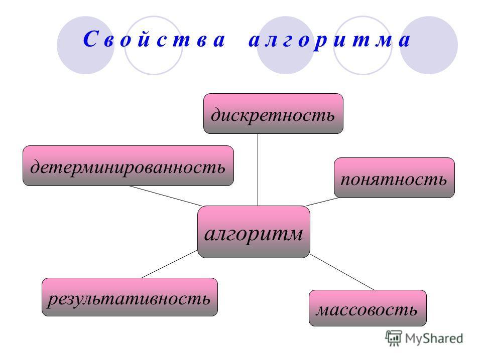С в о й с т в а а л г о р и т м а алгоритм дискретность детерминированность результативность массовость понятность