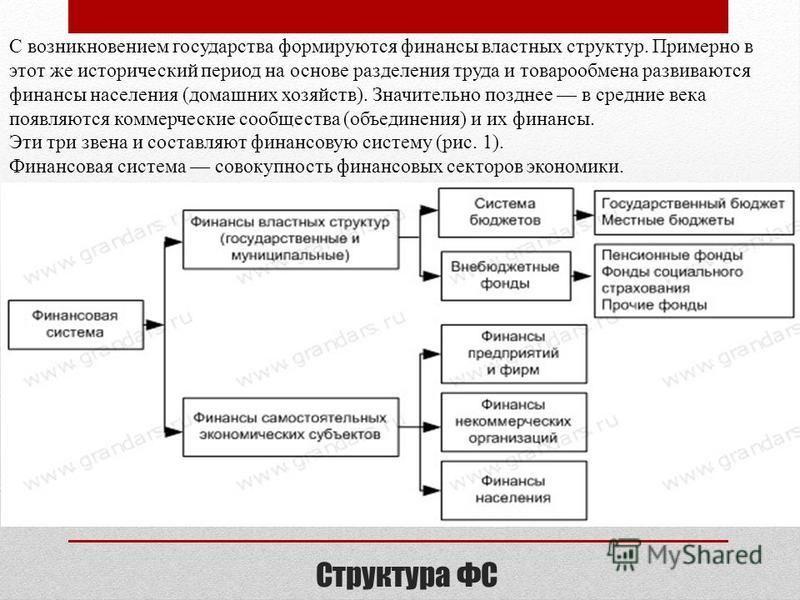 Презентация на тему Финансовая система ФС Республики Молдова  2 Структура