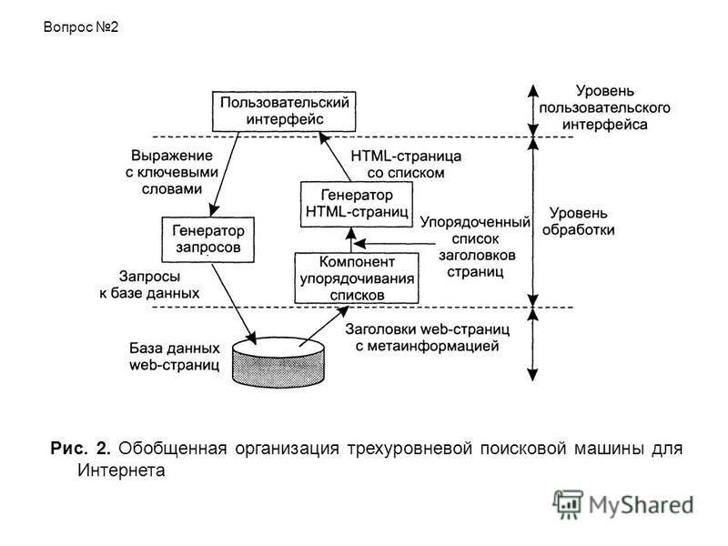 Рис. 2. Обобщенная организация трехуровневой поисковой машины для Интернета Вопрос 2