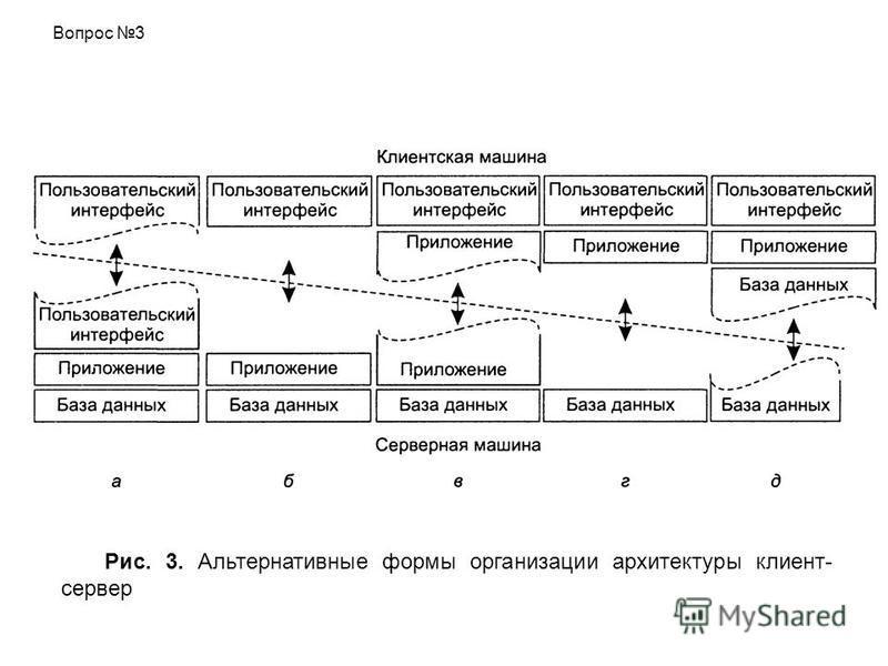 Рис. 3. Альтернативные формы организации архитектуры клиент- сервер Вопрос 3