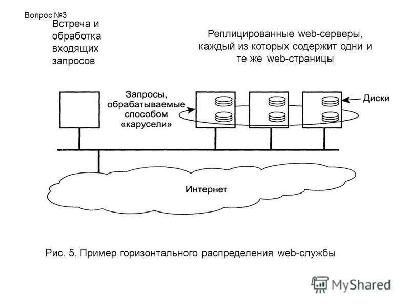 Рис. 5. Пример горизонтального распределения web-службы Вопрос 3 Реплицированные web-серверы, каждый из которых содержит одни и те же web-страницы Встреча и обработка входящих запросов