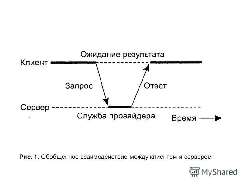 Рис. 1. Обобщенное взаимодействие между клиентом и сервером