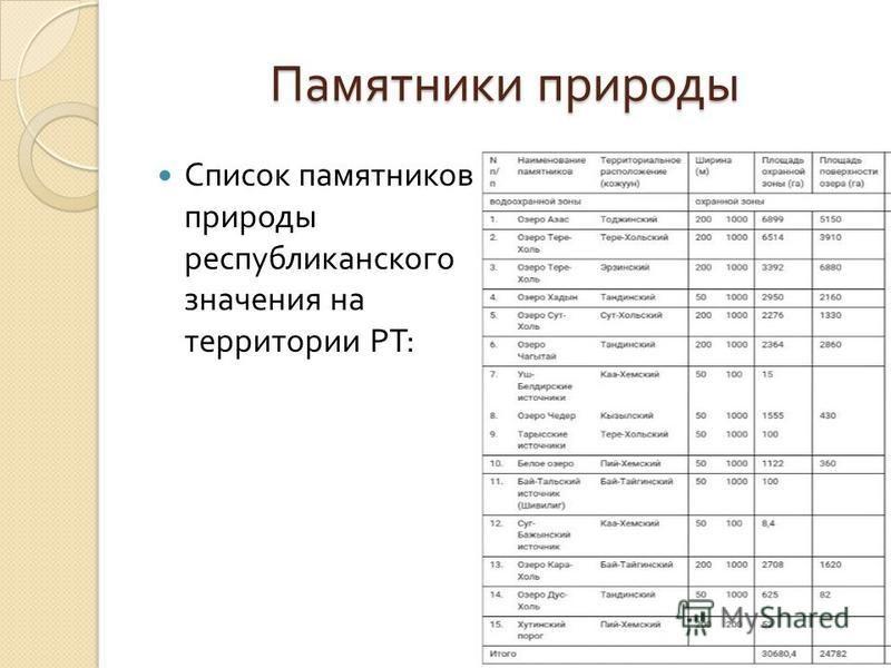 Памятники природы Список памятников природы республиканского значения на территории РТ :