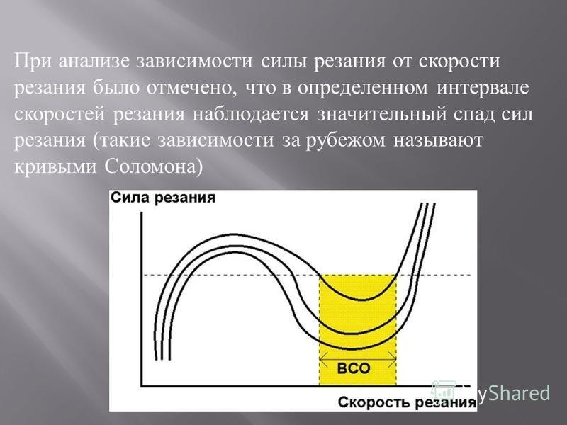 При анализе зависимости силы резания от скорости резания было отмечено, что в определенном интервале скоростей резания наблюдается значительный спад сил резания ( такие зависимости за рубежом называют кривыми Соломона )
