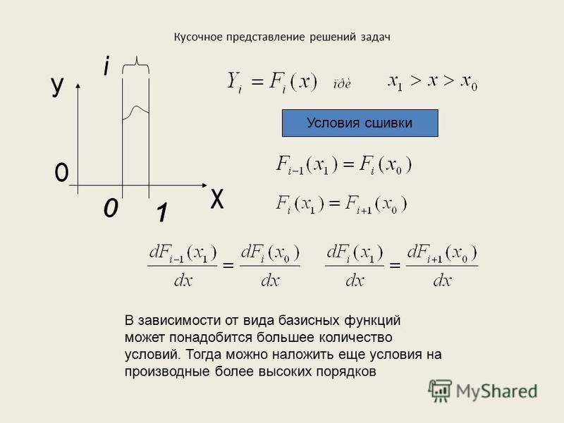 Кусочное представление решений задач Условия сшивки В зависимости от вида базисных функций может понадобится большее количество условий. Тогда можно наложить еще условия на производные более высоких порядков