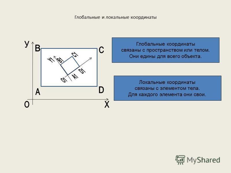 Глобальные и локальные координаты Глобальные координаты связаны с пространством или телом. Они едины для всего объекта. Локальные координаты связаны с элементом тела. Для каждого элемента они свои.