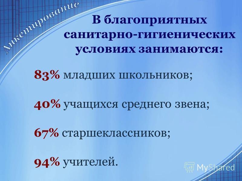 В благоприятных санитарно-гигиенических условиях занимаются: 83% младших школьников; 40% учащихся среднего звена; 67% старшеклассников; 94% учителей.