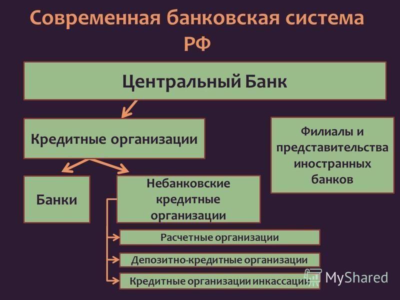 небанковской кредитной организации