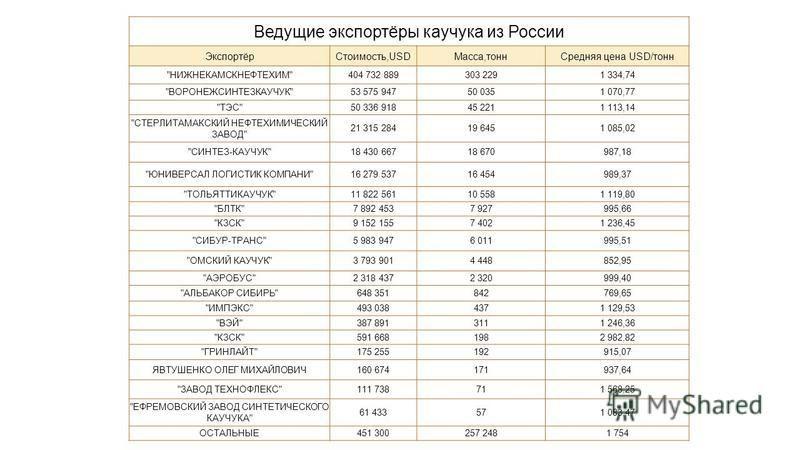Экспорт каучука из россии