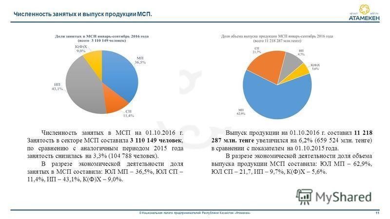 11 © Национальная палата предпринимателей Республики Казахстан «Атамекен» Численность занятых и выпуск продукции МСП. Численность занятых в МСП на 01.10.2016 г. Занятость в секторе МСП составила 3 110 149 человек, по сравнению с аналогичным периодом