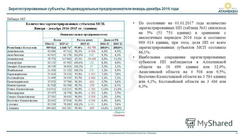 4 © Национальная палата предпринимателей Республики Казахстан «Атамекен» Зарегистрированные субъекты. Индивидуальные предприниматели январь-декабрь 2016 года По состоянию на 01.01.2017 года количество зарегистрированных ИП (таблица 3) снизилось на 5%
