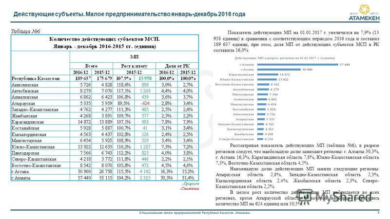 7 © Национальная палата предпринимателей Республики Казахстан «Атамекен» Действующие субъекты. Малое предпринимательство январь-декабрь 2016 года Показатель действующих МП на 01.01.2017 г. увеличился на 7,9% (13 958 единиц) в сравнении с соответствую